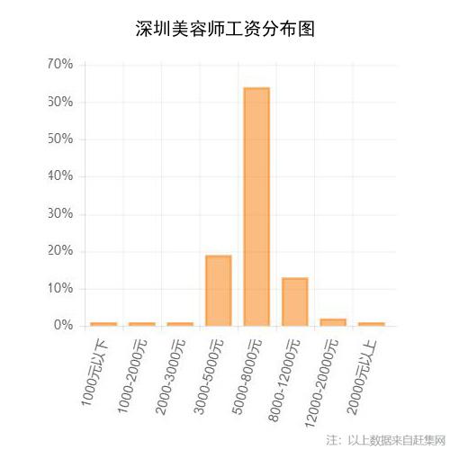 深圳美容师工资分布图